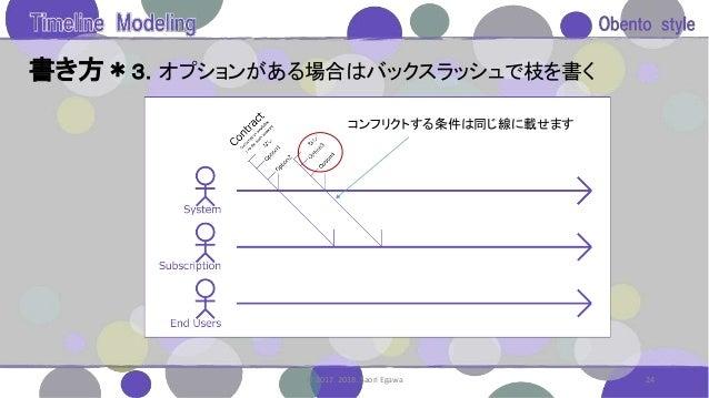 書き方*3.オプションがある場合はバックスラッシュで枝を書く 24© 2017. 2018. Saori Egawa コンフリクトする条件は同じ線に載せます
