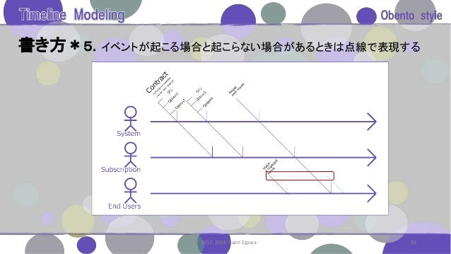 書き方*5.イベントが起こる場合と起こらない場合があるときは点線で表現する 26© 2017. 2018. Saori Egawa
