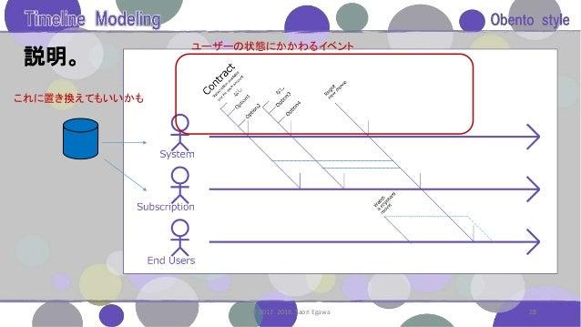 説明。 28© 2017. 2018. Saori Egawa ユーザーの状態にかかわるイベント これに置き換えてもいいかも