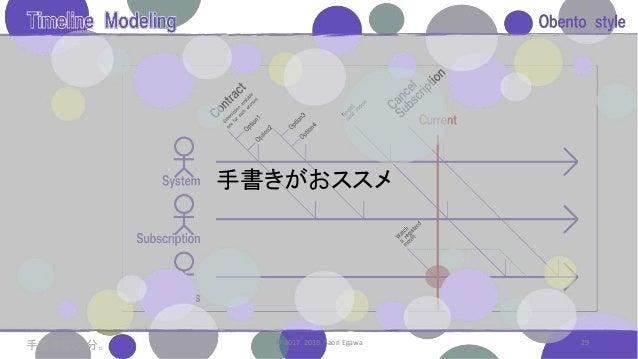 29© 2017. 2018. Saori Egawa 手書きがおススメ 手書きなら5分。