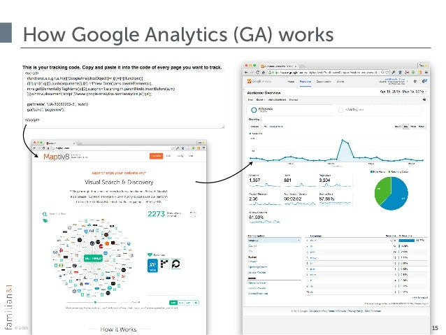 © 2015 · all rights reserved How Google Analytics (GA) works 15
