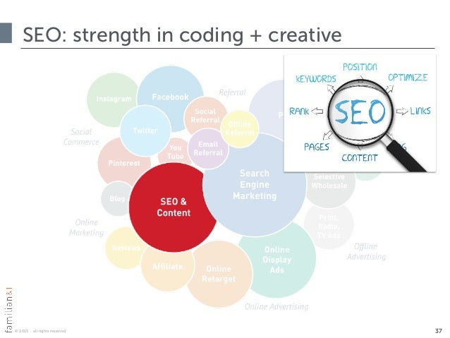 © 2015 · all rights reserved SEO: strength in coding + creative 37