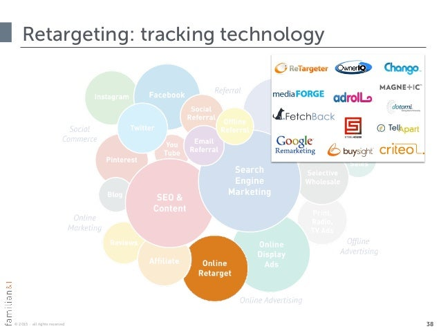 © 2015 · all rights reserved Retargeting: tracking technology 38