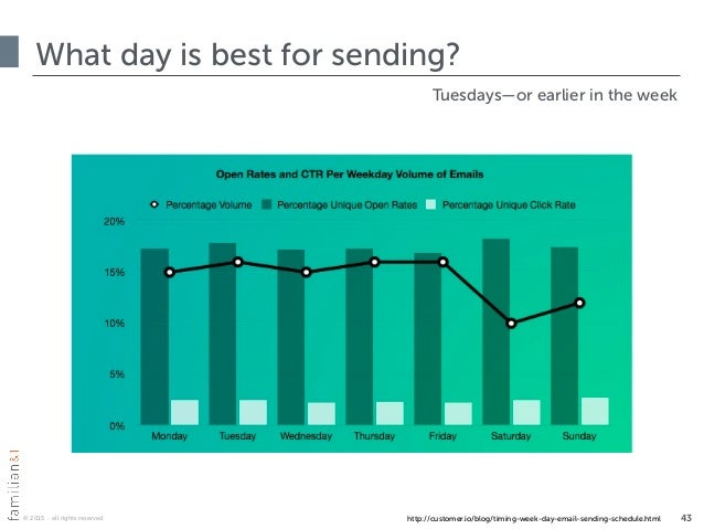 © 2015 · all rights reserved What day is best for sending? 43http://customer.io/blog/timing-week-day-email-sending-schedul...