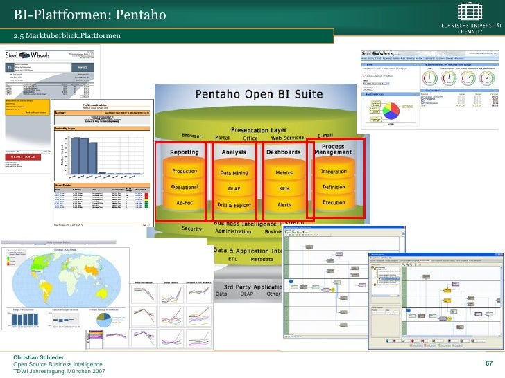 pentaho open source business intelligence platform That is why the use of open-source business intelligence software is open source business intelligence refers top free and open source business intelligence.