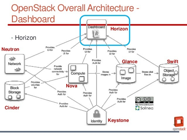 OpenStack Overall Architecture ...