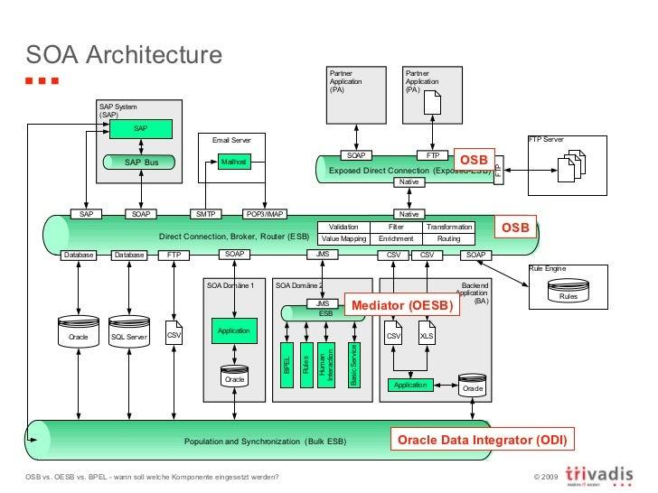 Oracle Service Bus Vs Oracle Enterprise Service Bus Vs BPEL - Oracle enterprise architecture