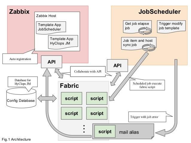 Osc2014 enterprise zabbix jobscheduler for Architecture zabbix