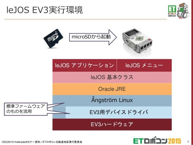 OSC2015 Hokkaidoセミナー資料/ETロボコン北海道地区実行委員会 leJOS EV3実行環境 4 EV3ハードウェア Ångström Linux leJOS 基本クラス leJOS アプリケーション EV3用デバイスドライバ O...