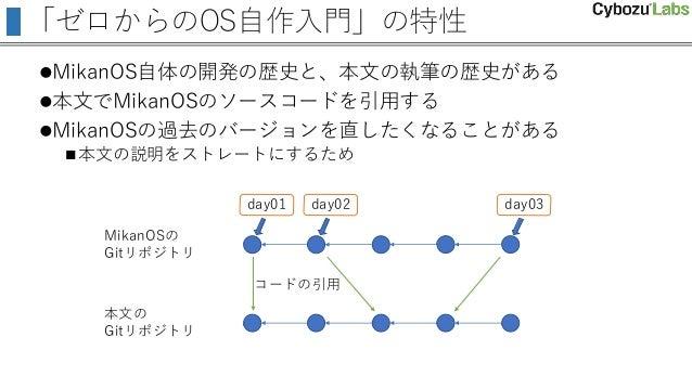 「ゼロからのOS自作入門」の特性 MikanOS自体の開発の歴史と、本文の執筆の歴史がある 本文でMikanOSのソースコードを引用する MikanOSの過去のバージョンを直したくなることがある 本文の説明をストレートにするため Mik...