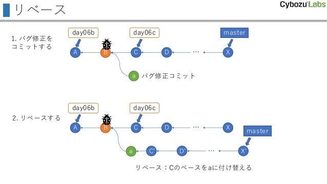 リベース A B C day06b D day06c master X … a バグ修正コミット リベース:Cのベースをaに付け替える A B C day06b D day06c master X … a … C' D' X' 1. バグ修正を...