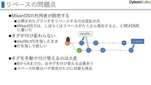 リベースの問題点 MikanOSの利用者が困惑する 公開されたブランチをリベースするのは混乱の元 MikanOSでは、しばらくはリベースがたくさん発生するよ、とREADME に書いた タグが付け変わらない day06cがCを指したまま...