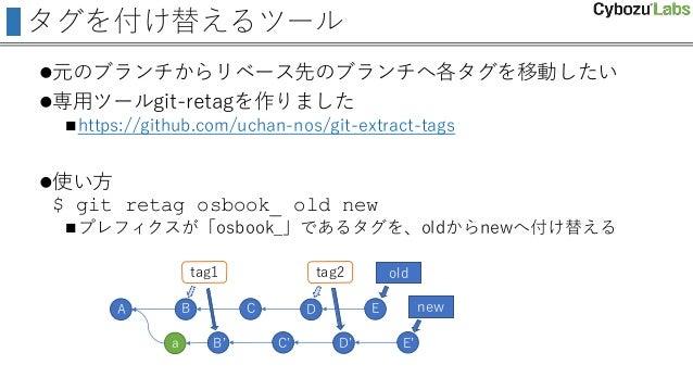タグを付け替えるツール 元のブランチからリベース先のブランチへ各タグを移動したい 専用ツールgit-retagを作りました https://github.com/uchan-nos/git-extract-tags 使い方 $ git ...