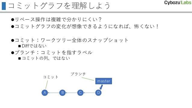コミットグラフを理解しよう リベース操作は複雑で分かりにくい? コミットグラフの変化が想像できるようになれば、怖くない! コミット:ワークツリー全体のスナップショット  Diffではない ブランチ:コミットを指すラベル  コミットの...
