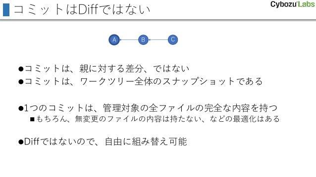 コミットはDiffではない コミットは、親に対する差分、ではない コミットは、ワークツリー全体のスナップショットである 1つのコミットは、管理対象の全ファイルの完全な内容を持つ もちろん、無変更のファイルの内容は持たない、などの最適化は...