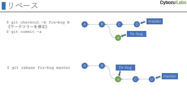 リベース A B C D master a $ git checkout -b fix-bug B 《ワークツリーを修正》 $ git commit -a $ git rebase fix-bug master fix-bug A B mast...