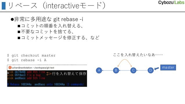 リベース(interactiveモード) 非常に多用途な git rebase -i コミットの順番を入れ替える、 不要なコミットを捨てる、 コミットメッセージを修正する、など A B C D master ここを入れ替えたいなあ…… ...