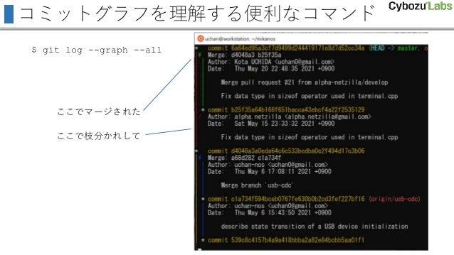 コミットグラフを理解する便利なコマンド $ git log --graph --all ここで枝分かれして ここでマージされた