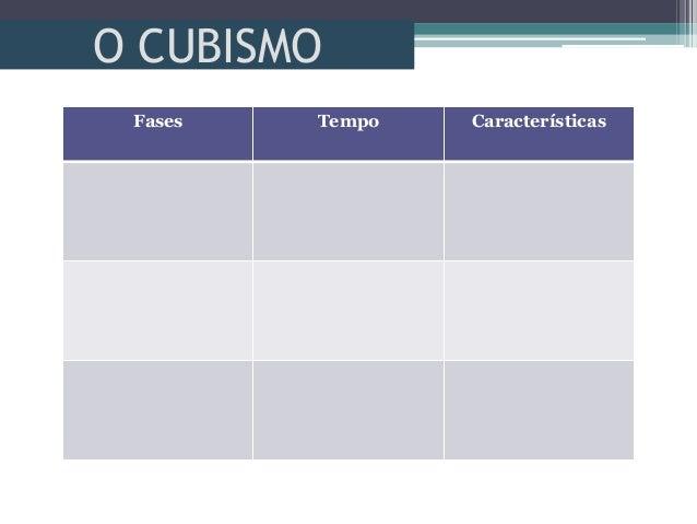 O CUBISMOFases Tempo Características