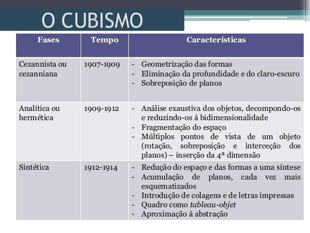 O CUBISMOFases Tempo CaracterísticasCezannista oucezanniana1907-1909 - Geometrização das formas- Eliminação da profundidad...