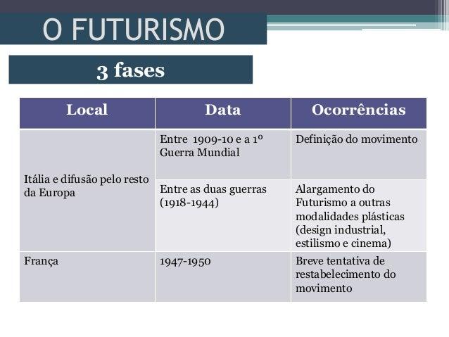 O FUTURISMO3 fasesLocal Data OcorrênciasItália e difusão pelo restoda EuropaEntre 1909-10 e a 1ºGuerra MundialDefinição do...