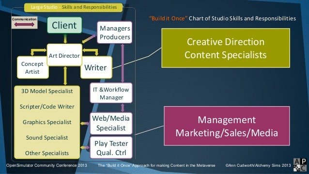 """""""Build it Once"""" Chart of Studio Skills and Responsibilities OpenSimulator Community Conference 2013 The """"Build it Once"""" Ap..."""