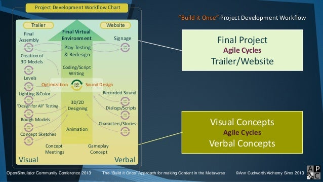 """""""Build it Once"""" Project Development Workflow OpenSimulator Community Conference 2013 The """"Build it Once"""" Approach for maki..."""