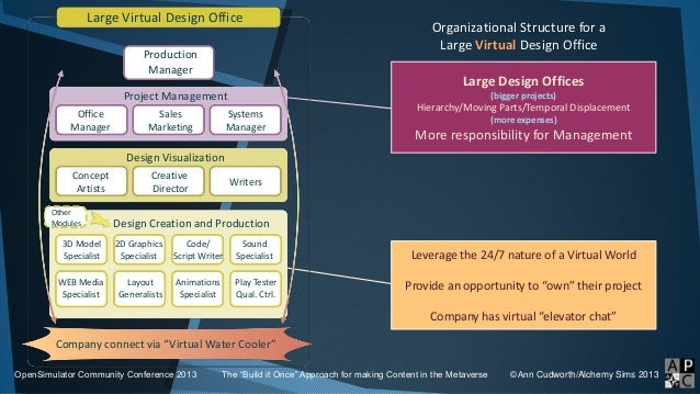"""Organizational Structure for a Large Virtual Design Office OpenSimulator Community Conference 2013 The """"Build it Once"""" App..."""
