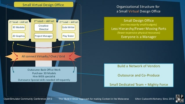 """Organizational Structure for a Small Virtual Design Office OpenSimulator Community Conference 2013 The """"Build it Once"""" App..."""