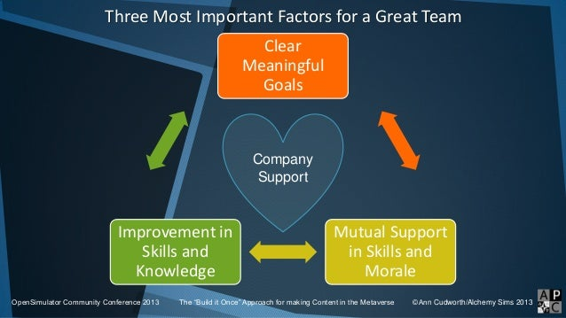 Clear Meaningful Goals Mutual Support in Skills and Morale Improvement in Skills and Knowledge Company Support Three Most ...