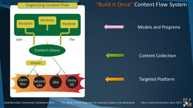 """""""Build it Once"""" Content Flow System Models and Programs Content Collection Targeted Platform OpenSimulator Community Confe..."""