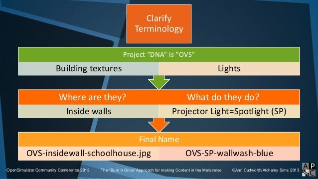 Final Name OVS-insidewall-schoolhouse.jpg OVS-SP-wallwash-blue Where are they? What do they do? Inside walls Projector Lig...
