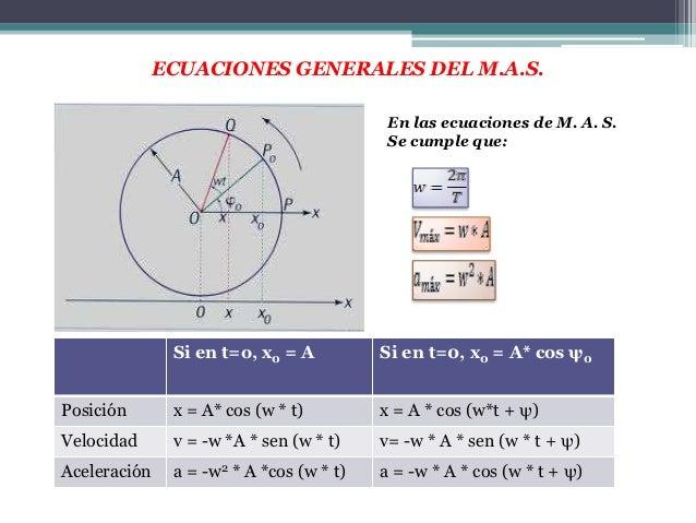 EJEMPLO 1• Un objeto atado al extremo de un resorte oscila con una amplitud de 5 cm y periodo  igual a 1 s. Si el movimien...