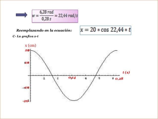EJERCICIOS PROPUESTOS1- La siguiente ecuación describe la elongación x de un resorte .• x = 10 cm* cos 3π * t Utilizando e...