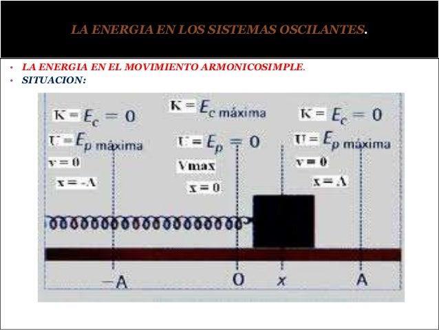 ANALISIS Y ECUACIONESSi x = A o x = -A entonces la energía en dichos puntos es potencial.¿Si x = 0, la energía potencial e...