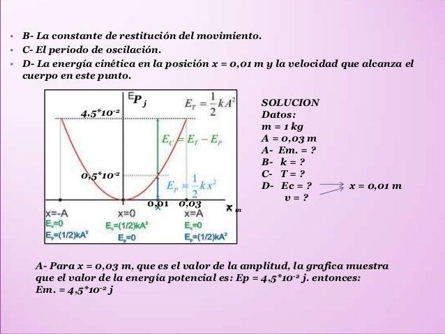 • B- k = ?• C- T = ?• D- En la grafica vemos que para x = 0,01 m. la Ep = 0,5*10-2 j, entonces la Ec. Es: