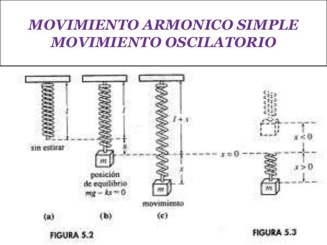 MOVIMIENTO ARMONICO SIMPLE  MOVIMIENTO OSCILATORIO