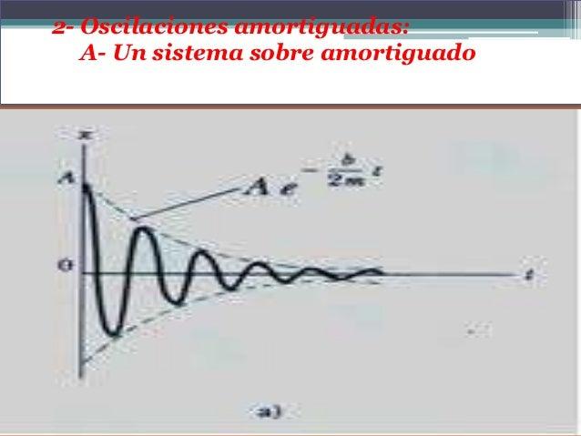 B- Oscilaciones subamortiguado