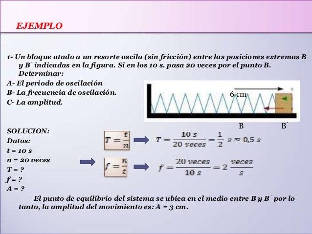 EJEMPLO  EJEMPLO1- Un bloque atado a un resorte oscila (sin fricción) entre las posiciones extremas B    y B´ indicadas en...