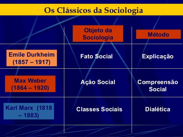 Os Clássicos da Sociologia (Émile Durkheim)