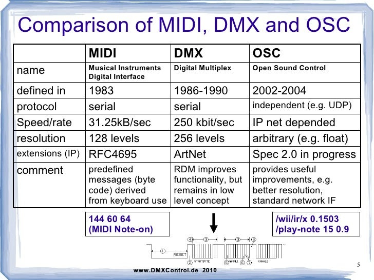 OSC and DMXControl
