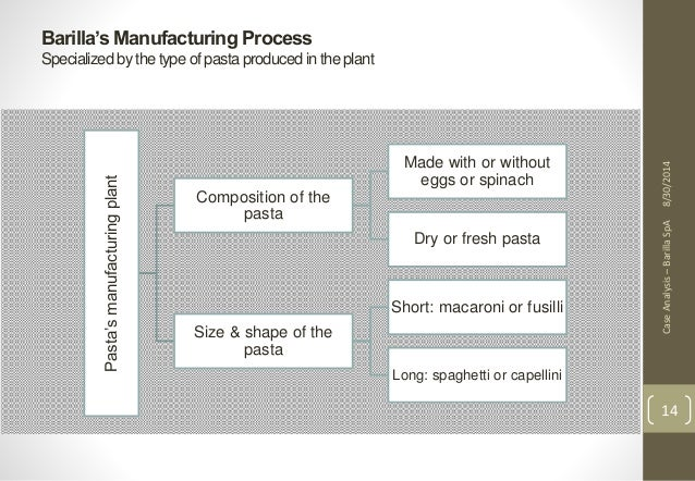 analysis of barilla Assignment 2: barilla spa introduction barilla spa (barilla), is an italian manufacturer that sells pasta to retailers largely through third-party distributors.