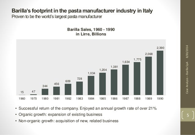 barilla spa an italian pasta manufacturer Barilla revolutionized the italian pasta industry's marketing practices by creating a strong brand name and image for its pasta, selling pasta in a sealed cardboard box with a recognizable color pattern, rather than in bulk, and investing in large-scale advertising programs.