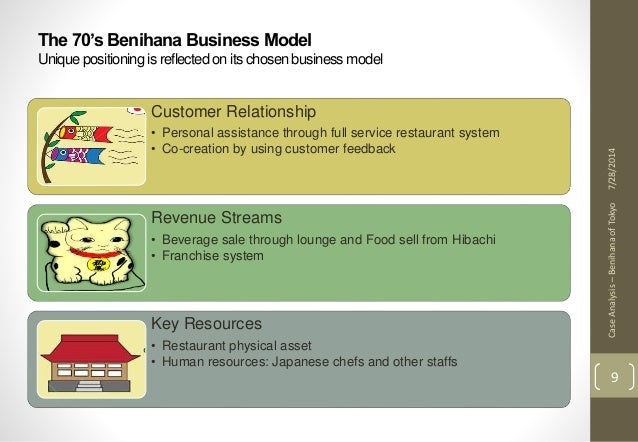 benihana harvard case study solutions Mba finance case study list: case studies in finance managing for corporate value creation harvard business school case studies finance cases advanced medical technology corporation other solutions.