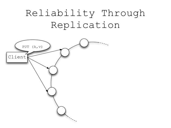 Reliability Through          Replication     PUT (k,v)  Client