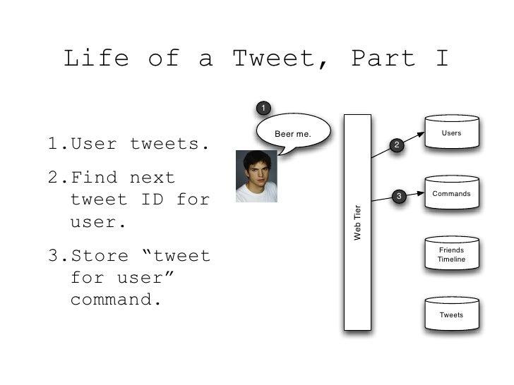 Life of a Tweet, Part I                  1                       Beer me.                    Users 1.User tweets.         ...