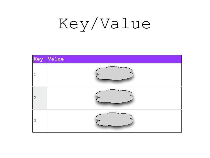 Key/Value Key Value  1     2     3