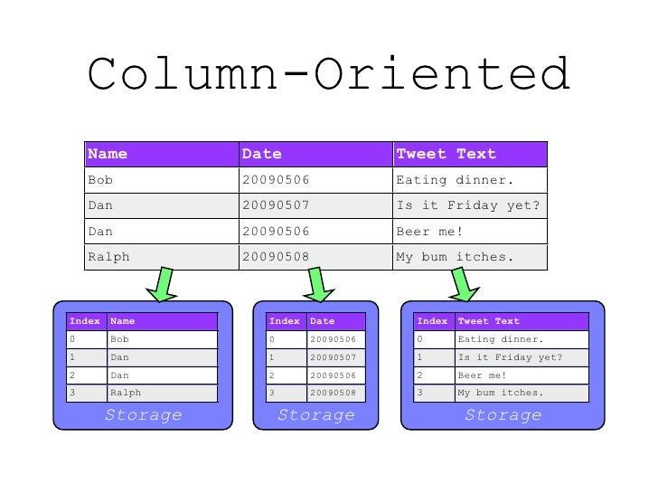 Column-Oriented     Name          Date                  Tweet Text     Bob           20090506              Eating dinner. ...