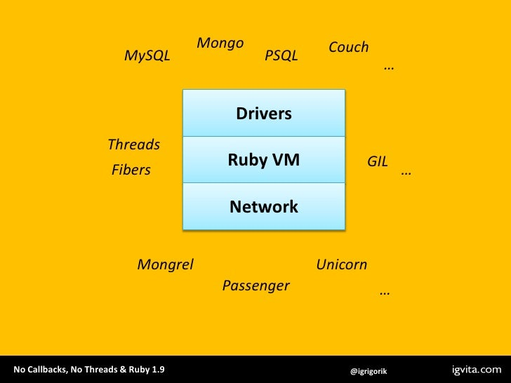 Mongo<br />Couch<br />MySQL<br />PSQL<br />…<br />Drivers<br />Threads<br />Ruby VM<br />GIL<br />Fibers<br />…<br />Netwo...