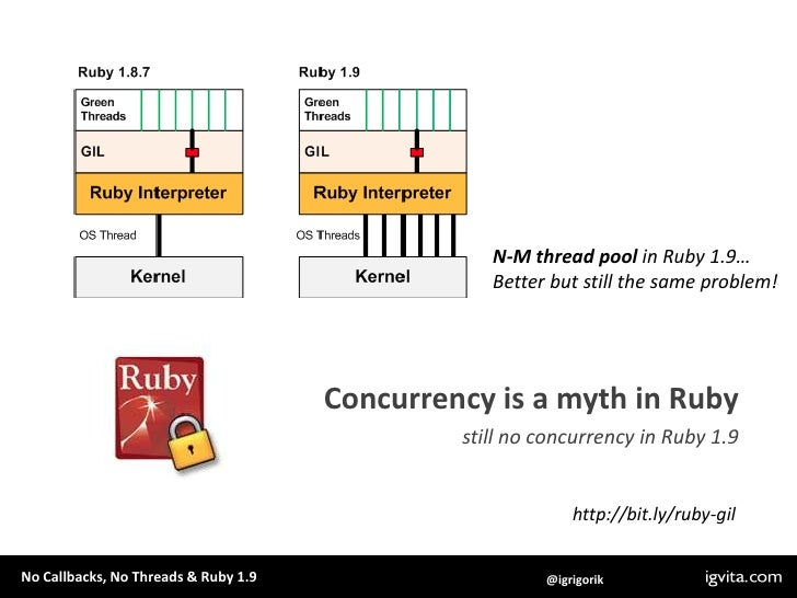 N-M thread pool in Ruby 1.9…<br />Better but still the same problem!<br />Concurrency is a myth in Ruby<br />still no conc...